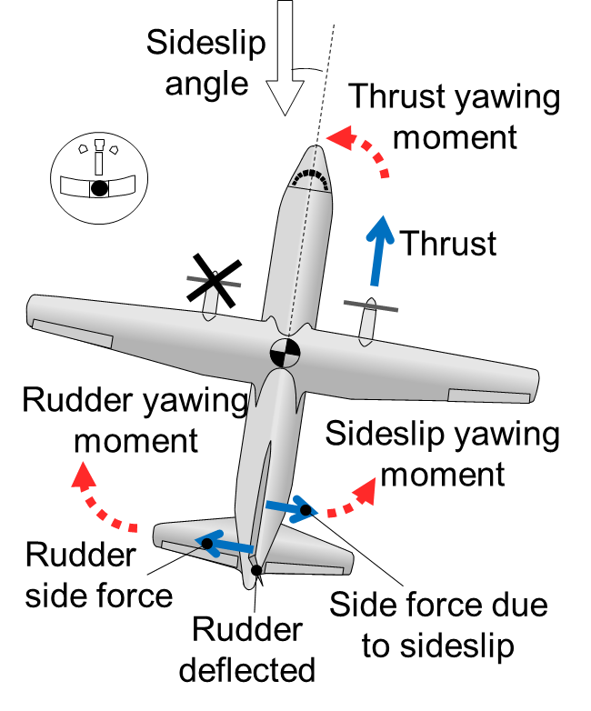 forces acting on aircraft flying single engine